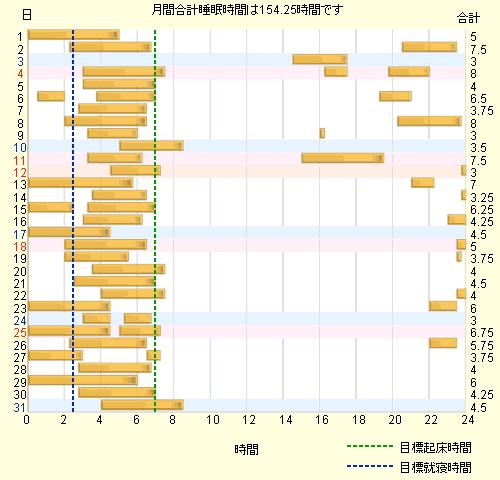 ねむログ(2009年10月)